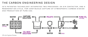 Calgary-based Carbon Engineering Ltd.'s direct-air carbon capture process. Courtesy: Carbon Engineering Ltd.