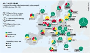EU progress toward climate and energy goals is mixed. Courtesy: Coal Atlas 2015, Heinrich Böll Foundation in Berlin and Friends of the Earth International
