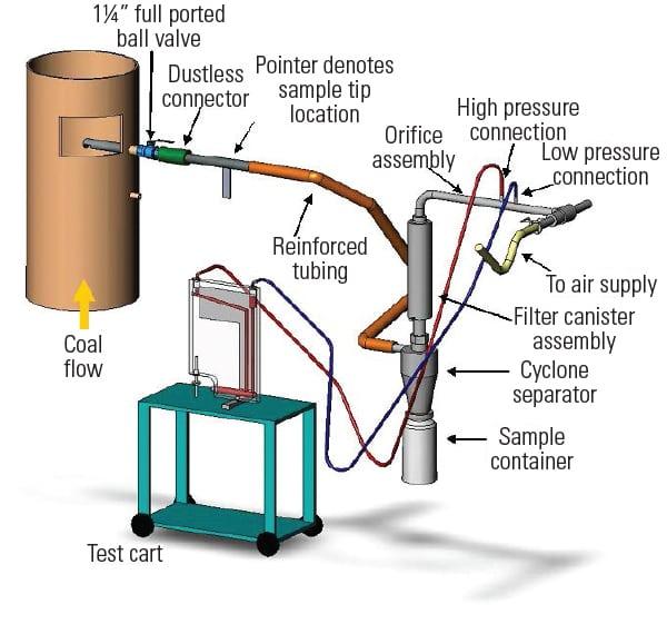 coal pulverizer