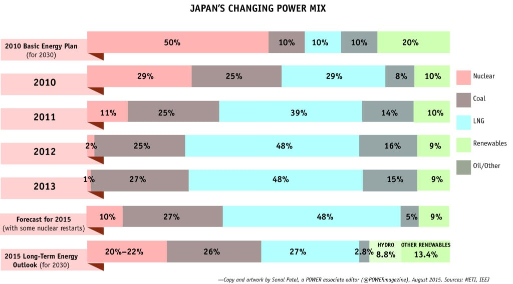Japan Generation-2015