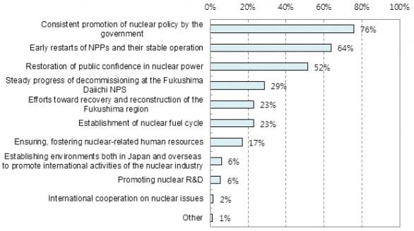 Figure 4_FukushimaFive-JAIFsurveyImportantFactors
