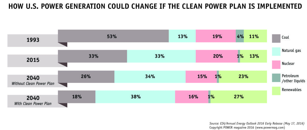 1.How the U.S. power generation fuel mix could change if the Clean Power Plan is implemented, according to the Energy Information Administration's Annual Energy Outlook 2016 Early Release. Source: POWER/Sonal Patel
