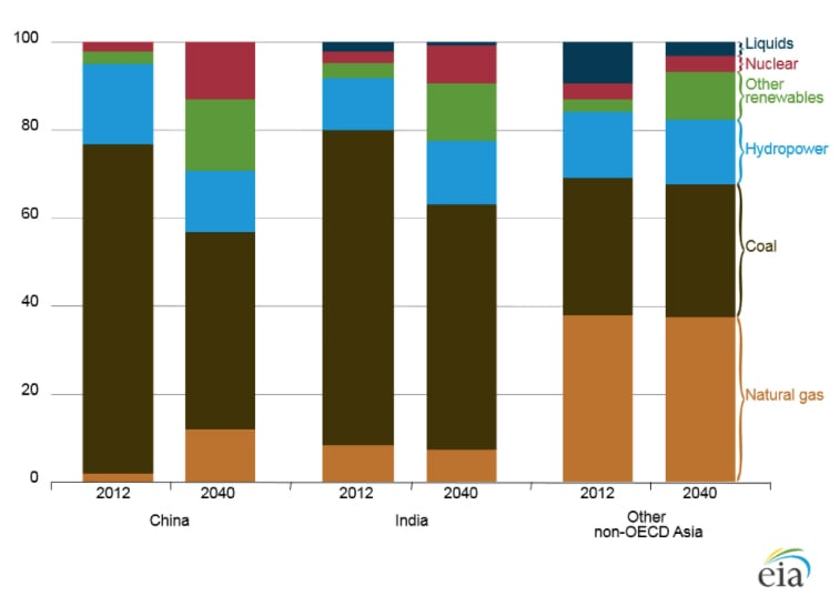 Non-OECD Asia electricity generation fuel mix by region (2012 to 2040).Source: EIA/IEO2016