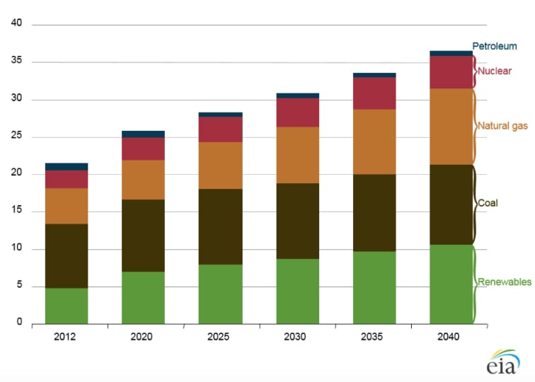 World electricity generation by fuel (2012 to 2040). Source: EIA/IEO2016