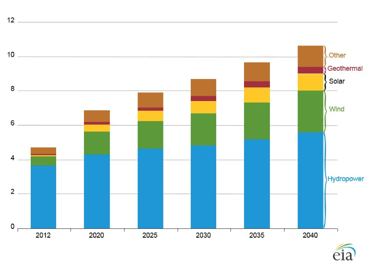 World net electricity generation from renewable power by fuel (2012 to 2040). Source: EIA/IEO2016