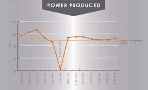 Boundary Dam Unit 3 power produced. Spring and fall maintenance outages are standard in the coal-fired power industry, and units may run at less than full capacity for a number of reasons, including reduced demand. Courtesy: SaskPower