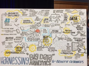 Themes of the panel discussion about big data displayed graphically at the 2016 EEI convention. Source: POWER
