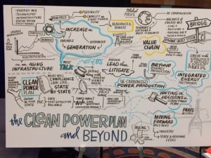 Throughout the EEI convention, artists created graphics boards highlighting the main themes of each session. This one shows themes of the Clean Power Panel discussion. Source: POWER