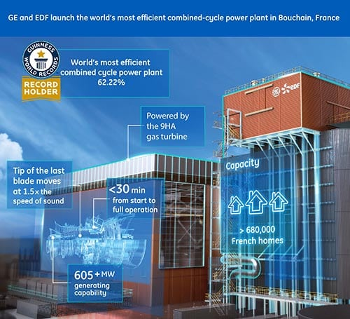 1. Record breaking efficiency. With an efficiency of up to 62.22%, the 605-MW unit is capable of powering more than 680,000 homes. Courtesy: GE