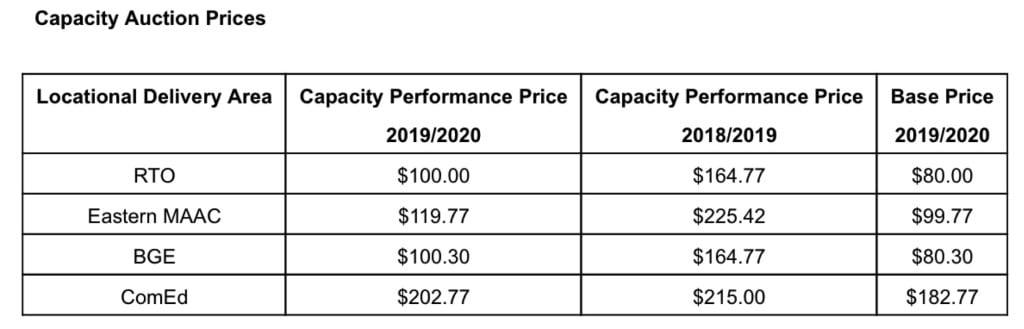 Capacity Performance