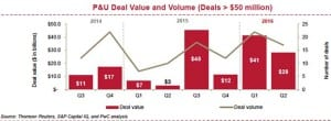 Announced deals in the power and utilities sector. Courtesy: PwC
