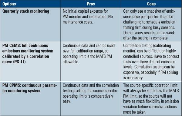 mats compliance