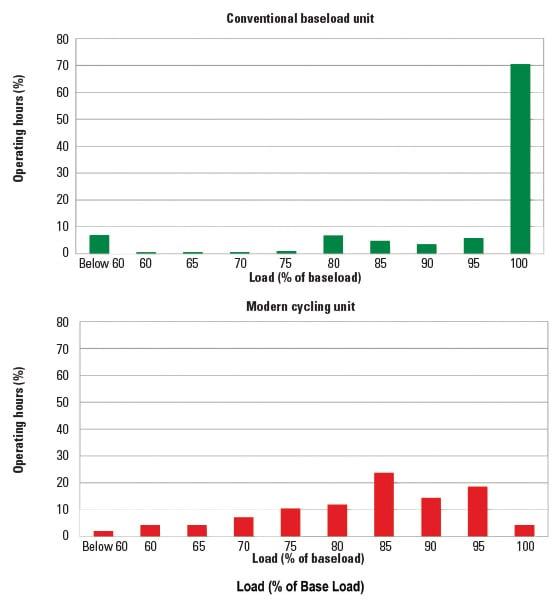 Emissions Catalyst