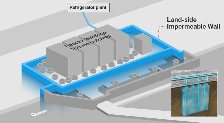 TEPCO's ice wall encircles its devastated Fukushima Daichi Units 1 to 4. Courtesy: TEPCO