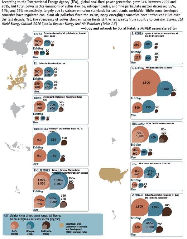 global emissions limits