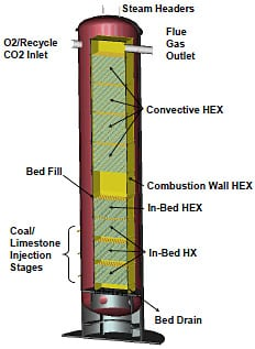Oxy-PFBC Layout. Source: DOE