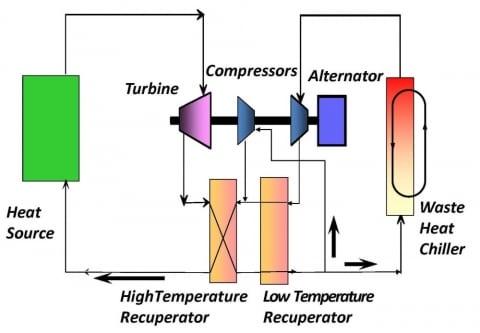 Recompression closed Brayton cycle schematic diagram. Source: DOE