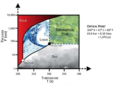 Critical point. Supercritical carbon dioxide is a fluid state of carbon dioxide where it is held at or above its critical temperature and critical pressure. Source: DOE