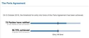 The UN Framework Convention on Climate Change website showed that both conditions for entering into force had been met on October 5, 2016. Source: http://unfccc.int/paris_agreement/items/9485.php