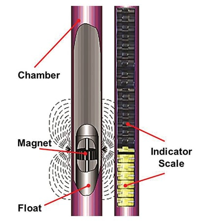 magnetic level gage