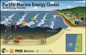 Oregon State University's Northwest National Marine Renewable Energy Center was awarded up to $40 million by the DOE on December 21 to create a wave energy test facility in Newport. Source: OSU