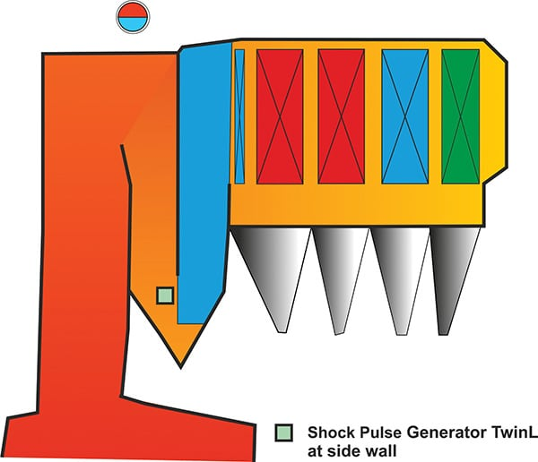 Shock Pulse Generators