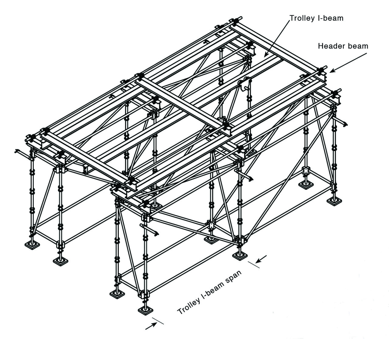 5.Underhung trolleys. Systems Scaffold can be used for rigging, but load ratings—based on I-beam and beam trolley capacities—must not be exceeded. Courtesy: Safway Group