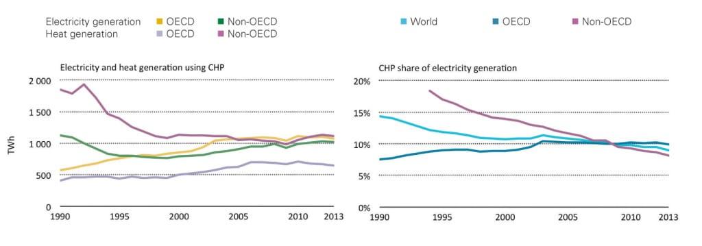 1.Co-generation trends. Source: International Energy Agency (2016), Tracking Clean Energy Progress 2016, OECD/IEA, Paris