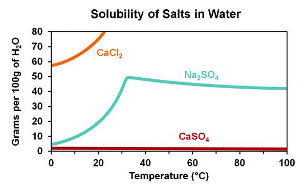 Flue Gas Desulfurization Wastewater