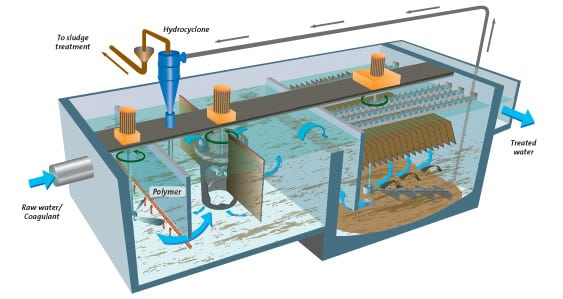 3.State-of-the-art clarification. ACTIFLO is a high-rate, compact water clarification process in which raw water is flocculated with microsand and polymer in a Turbomix draft tube reactor. Courtesy: Veolia Water Technologies