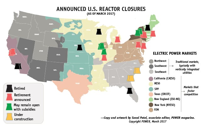 "Since 2013, low natural gas prices, market dynamics, technical issues, and policies that favor renewables have precipitated the closure or announced retirement of several nuclear reactors. More retirements are in the offing: Over 80 commercial reactors have garnered federal licenses to operate for 60 years—but 41 of these are more than 40 years old. For more on reactor closures, see <u>""<a href=""https://www.powermag.com/big-picture-nuclear-retirements/"">THE BIG PICTURE: Nuclear Retirements</a>"" </u> in <em>POWER</em>'s August 2016 issue. <br> <br> <em>Source: POWER magazine </em>"