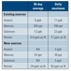 Table 1.Flue gas desulfurizer effluent limits. Source: Aquatech International