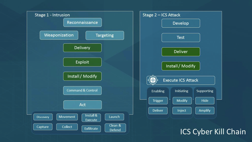 Fig 2_ICS Cyber Kill Chain (how attacks occur)