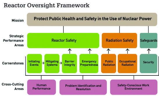 Fig 1_Nuclear safety