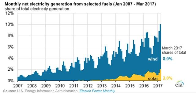 Solar_Wind_Generation_EIA