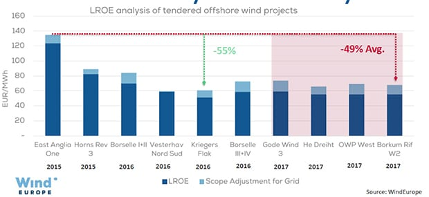 "1. Costs for offshore wind in Europe have fallen 50% in two years. According to Giles Dickson, CEO of WindEurope, offshore wind costs have fallen dramatically since 2015. The light blue shaded area represents the cost of grid connection, while the dark blue area represents ""everything else."" The red area represent the most recent tenders, which include the German tender that produced subsidy-free offshore wind bids. Courtesy: Wind Europe"
