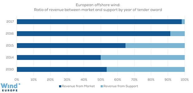 2. Weaning Europe's offshore wind market. Ratio of revenue between market and support by year of tender award. Courtesy: Wind Europe
