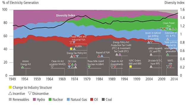 """4. <strong> Generation mix and various economic and policy drivers since 1949. </strong> <em>Source: Staff Report on Electricity Markets and Reliability, U.S. DOE, August 23, 2017, Figure 4.16.5</em><br> <br>This chart visualizes how the mix of U.S. electricity use has moved in cycles for decades. According to the report, it shows """"how the generation share of hydroelectric facilities (most built with Federal funds during the 1930s and 1940s) declined as coal and natural gas grew (helped with funding from low-cost Federal land and mineral leases); how nuclear generation grew (aided by Federal policy and funding assistance) in the 1960s; how nuclear energy displaced hydroelectricity and natural gas-fired electricity in the 1970s; and how coal, nuclear, and natural gas-fired electricity have displaced oil-fired generation since the 1980s."""""""