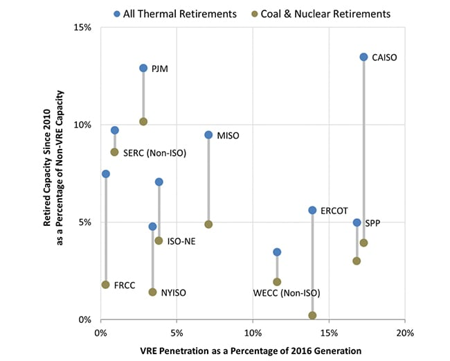 """8. <strong> Variable renewable energy (VRE) penetration as a percentage of 2016 generation versus retired capacity since 2010 as a percentage of non-VRE capacity </strong> <em>Source: Staff Report on Electricity Markets and Reliability, U.S. DOE, August 23, 2017, Figure 3.28</em><br> <br>At the end of 2016, U.S. installed wind capacity surpassed that of hydro for the first time. Industry stakeholders have repeatedly expressed concerns that state-level renewable portfolio standards and federal tax credits for VREs are examples of market-distorting subsidies and mandates, because they reduce revenues for traditional baseload power plants by lowering wholesale electric prices they receive and by displacing a portion of their output. """"While concerns exist about the impact of widespread deployment of renewable energy on the retirement of coal and nuclear power plants, the data do not suggest a correlation,"""" the report concludes."""