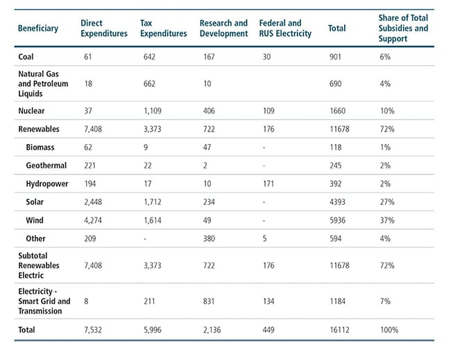 9. <strong> Federal electricity production subsidies and support for fiscal year 2013 </strong> <em> Source: Staff Report on Electricity Markets and Reliability, U.S. DOE, August 23, 2017, Table 3.5</em><br> <br>While data like this hasn't been compiled for every year, this table shows that 72% of total federal subsidies and support for power generating technologies went to renewables.