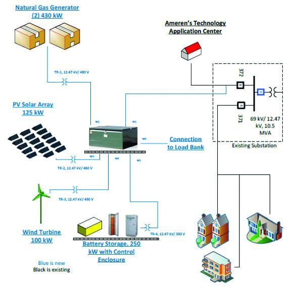 Fig 1_Ameren TAC Microgrid