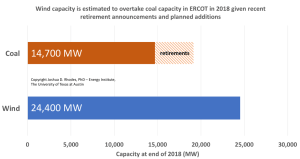 An analysis by the Energy Institute at the University of Texas shows wind generation capacity in the state far outpacing coal-fired generation in ERCOT by the end of 2018, as more wind projects come online and more coal-fired plants are retired. Source: Energy Institute / The University of Texas at Austin
