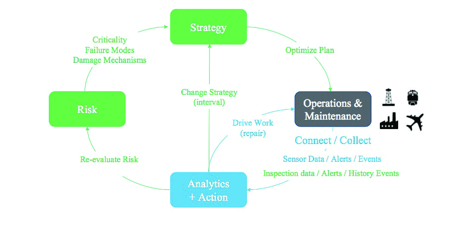Fig. 3 - APM Improvement Strategy