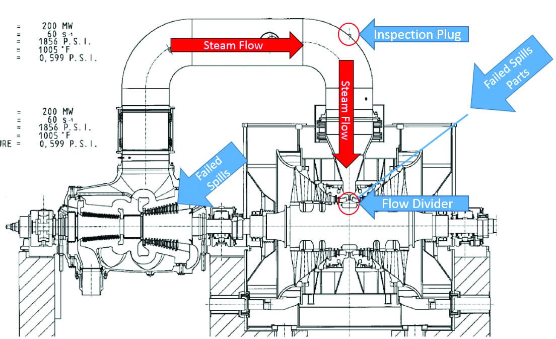 Fig 4_General steam path arrangement