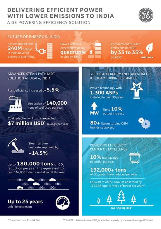 GEs Ukai Infographic - FINAL