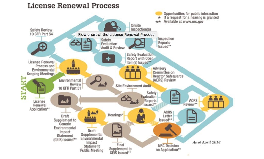 1. The NRC's license renewal process. Source: NRC