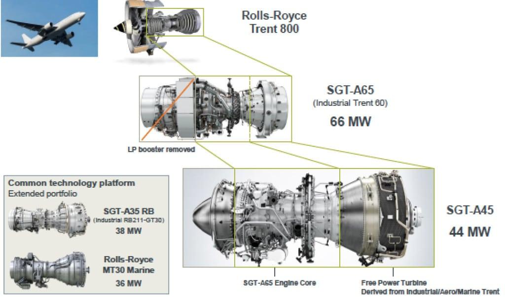 STG_A45_TechnologyEvolution_Siemens