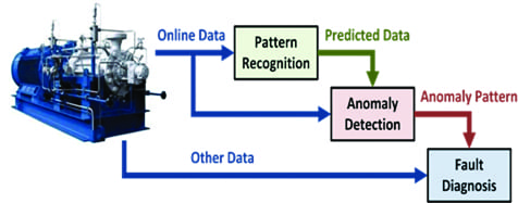 Fig 3-advanced pattern recognition_web