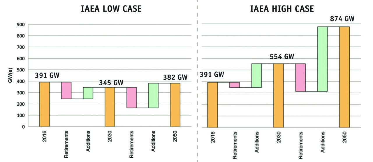 Figure TK_IAEAprojections