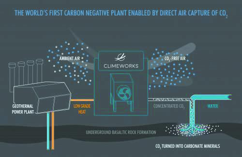 Figure 4 - carbon-negative-plant-infographic-credit-Climeworks-500x325